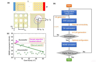 JI doctoral student uncovers new thermal transport mechanism in nanoporous graphene via machine learning