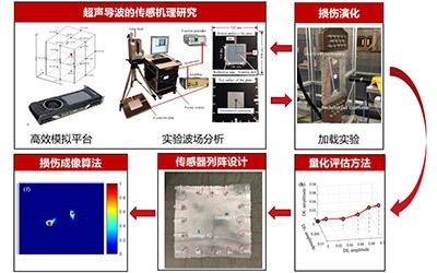 密院教师申岩峰获上海市青年科技启明星计划资助